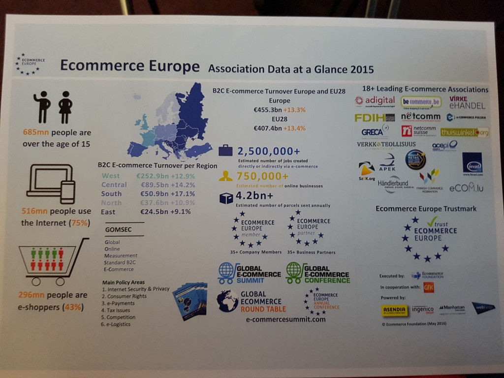 Ecommerce Europe Data