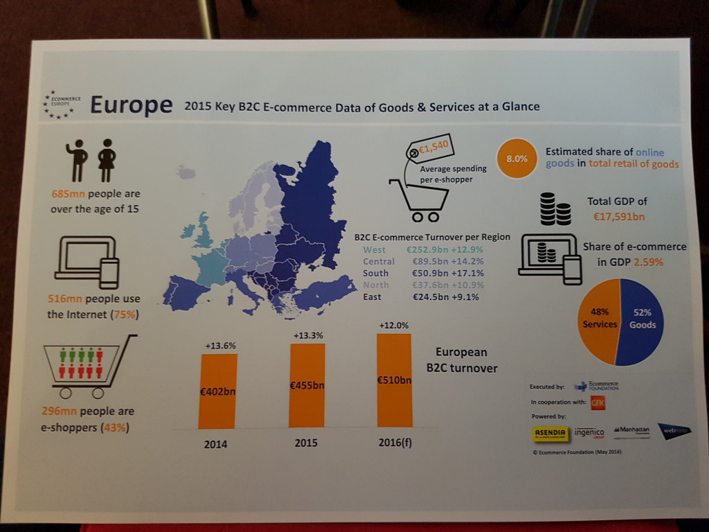 Europe E-commerce data