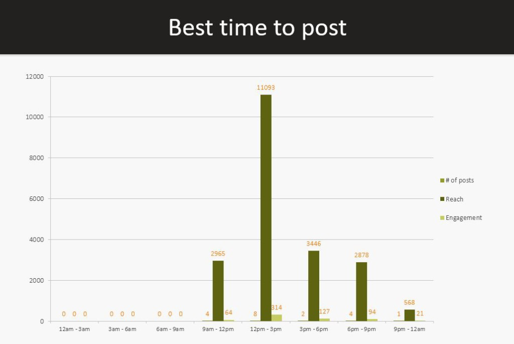 AgoraPulse - best time to post on Facebook