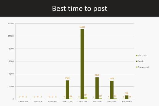 Agorapulse - beste tijdstip om te posten op facebook