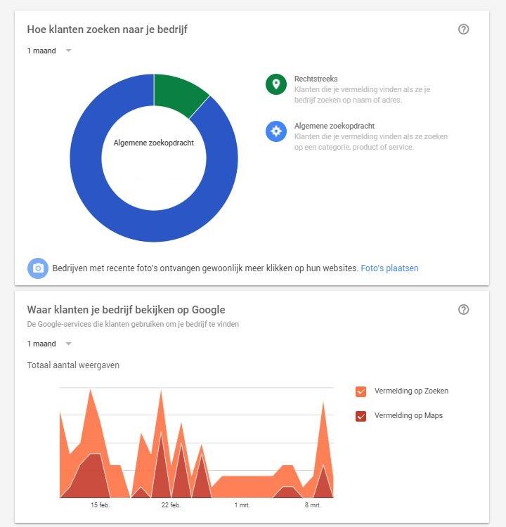 Google bedrijfspagina aanmaken Insights