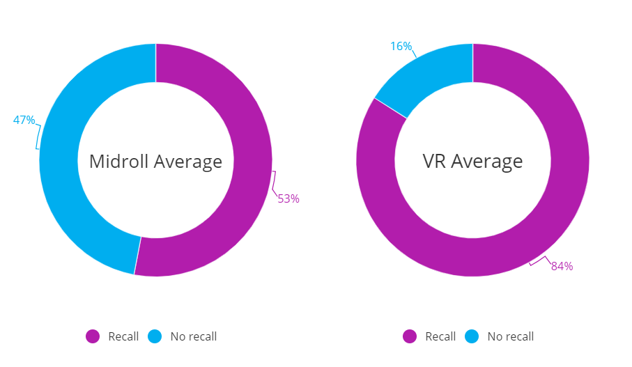 VR average ad recall