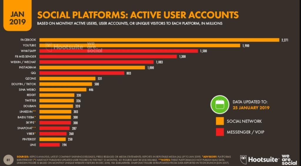 Overzicht sociale media netwwerken in Azië