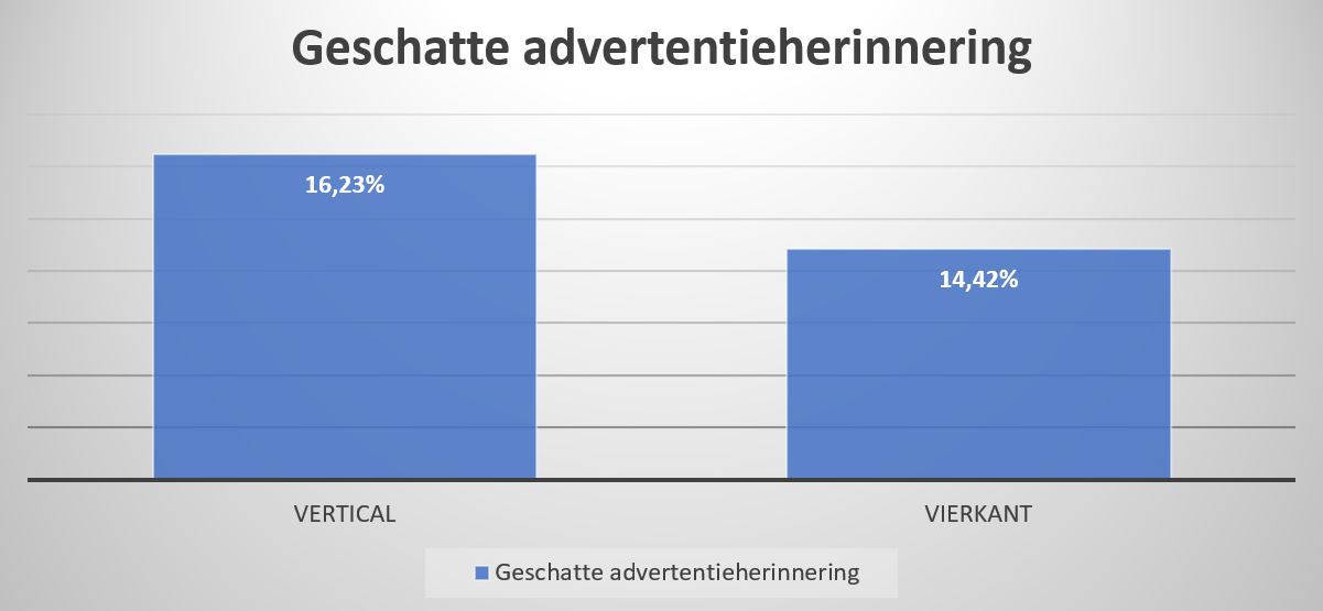 Verticale vs. vierkante video grafiek