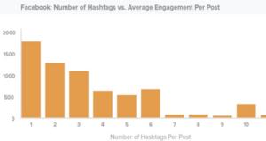 Aantal hashtags per Facebook-post